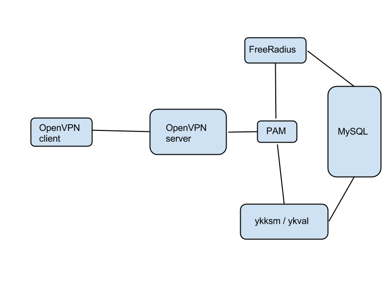 multifactor authentication for distributed VPN mesh - part 2