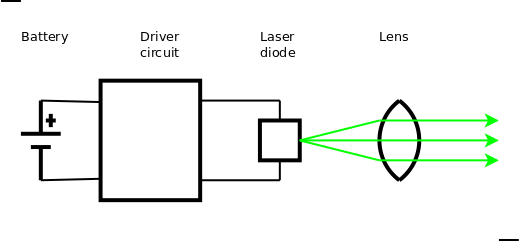 how to build a small laser that can burn things